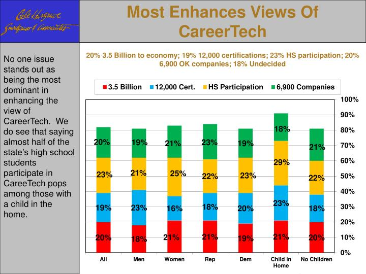 Most Enhances Views Of