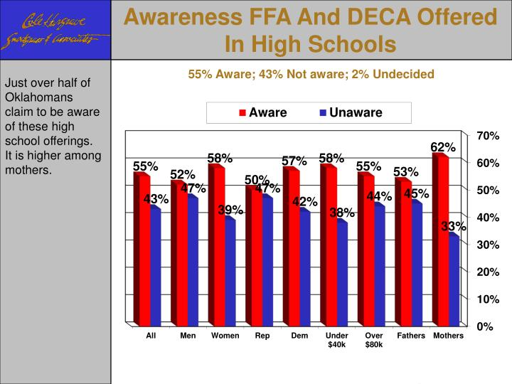 Awareness FFA And DECA Offered In High Schools