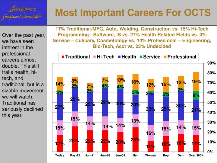 Most Important Careers For OCTS