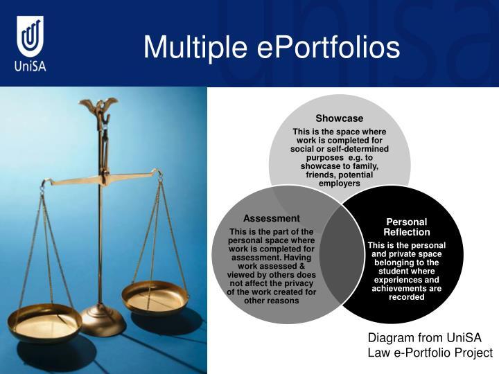 Multiple ePortfolios