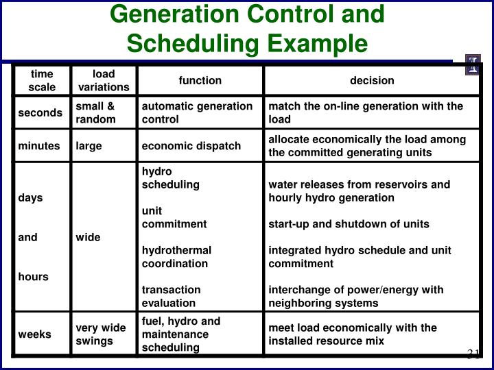 Generation Control and