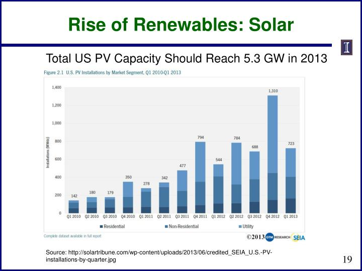 Rise of Renewables: Solar