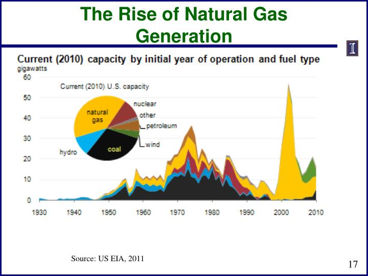 The Rise of Natural Gas Generation