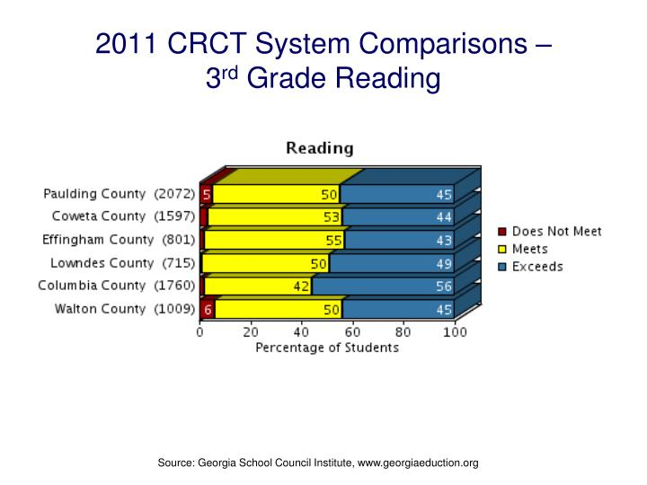2011 CRCT System Comparisons –