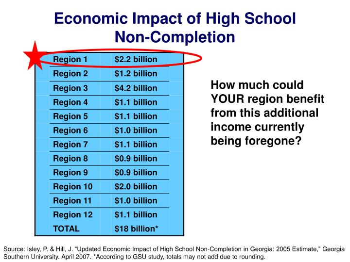 Economic Impact of High School