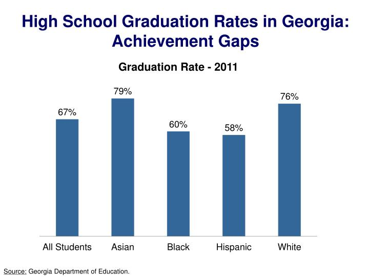 High School Graduation Rates in Georgia: