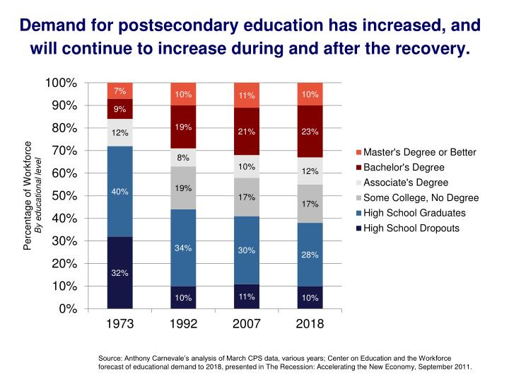 Demand for postsecondary education has increased, and will continue to increase during and after the recovery.