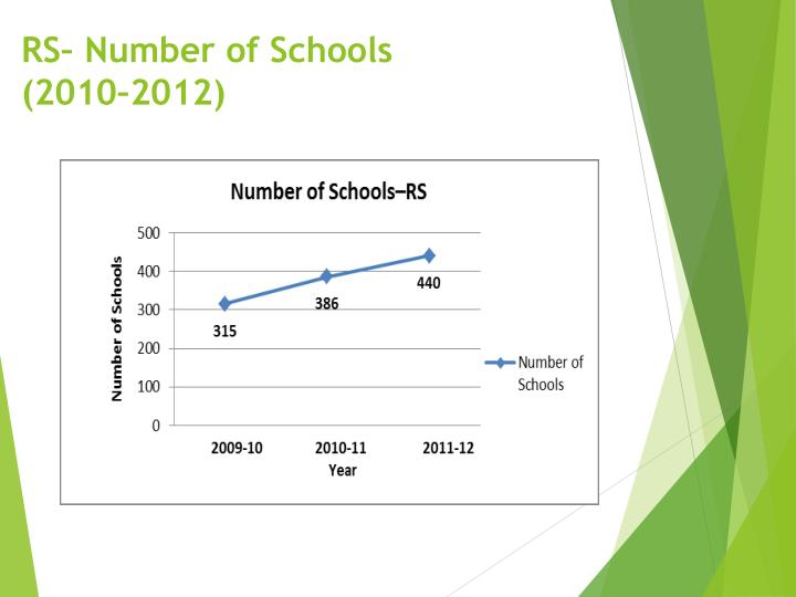 RS– Number of Schools