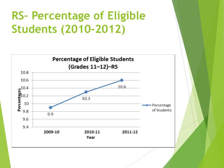 RS– Percentage of Eligible Students