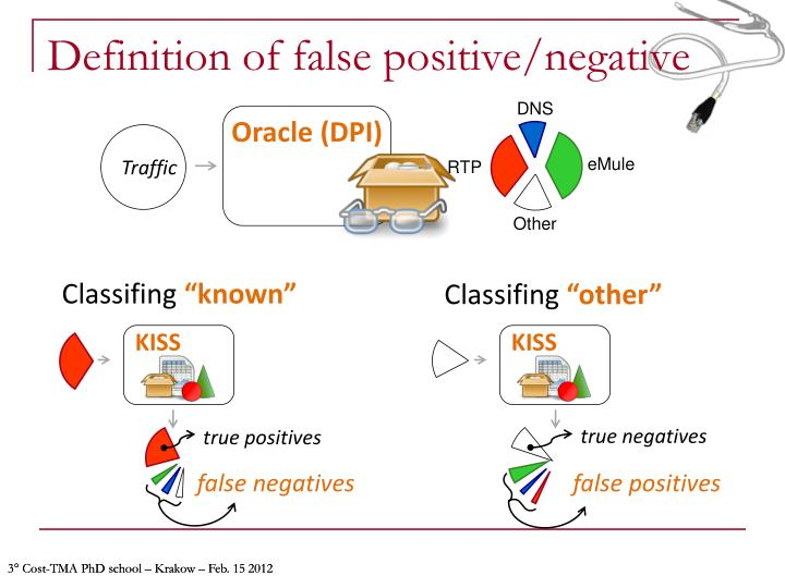 Definition of false positive/negative