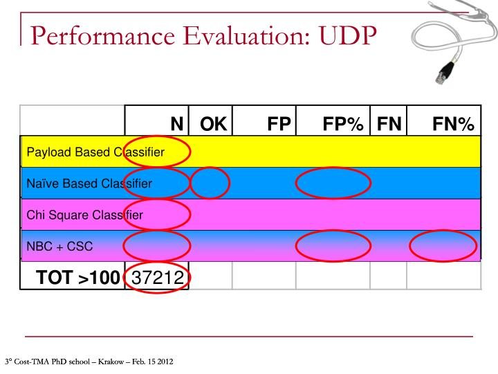 Performance Evaluation: UDP