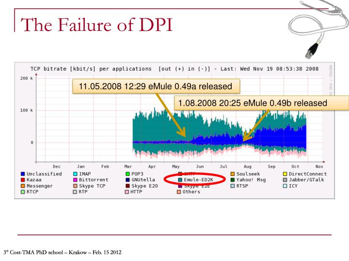 The Failure of DPI