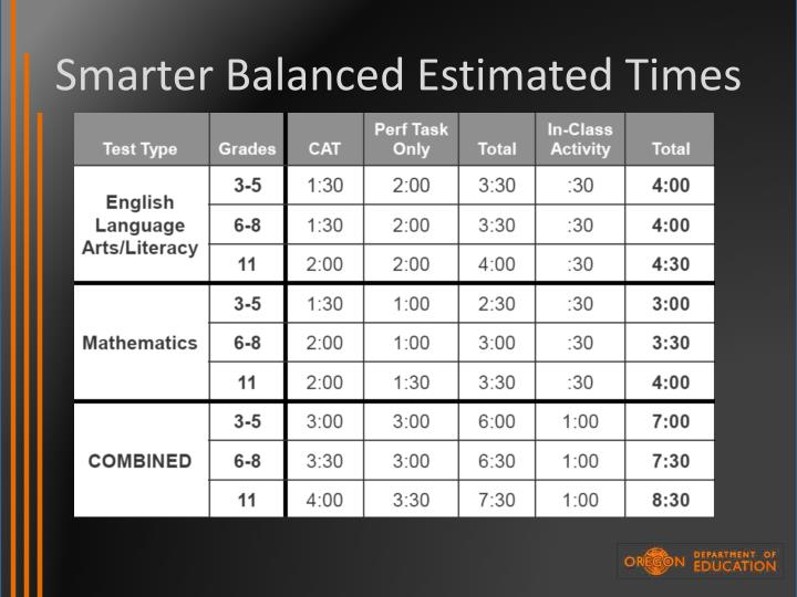 Smarter Balanced Estimated Times