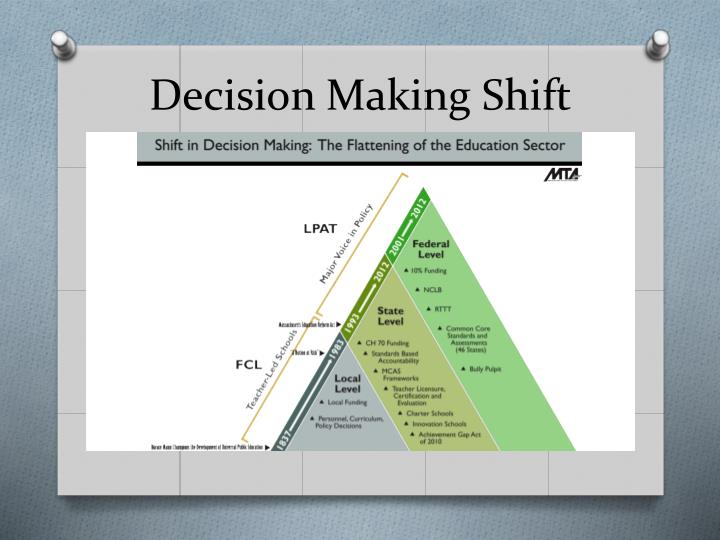 Decision Making Shift
