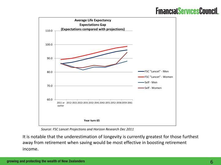 Source: FSC Lancet Projections and Horizon Research Dec 2011