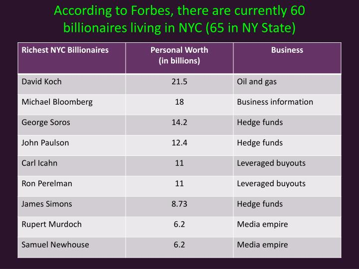 According to Forbes, there are currently 60 billionaires living in NYC (65 in NY State)