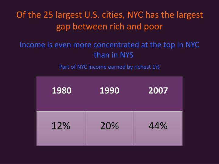 Of the 25 largest U.S. cities, NYC has the largest gap between rich and poor