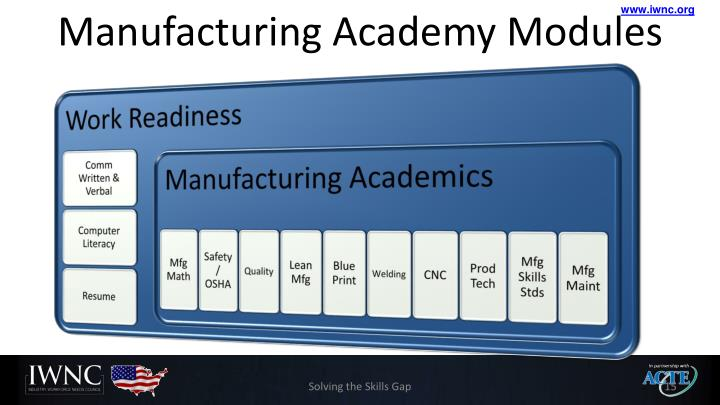 Manufacturing Academy Modules