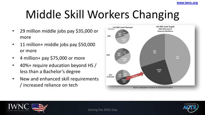 Middle Skill Workers Changing