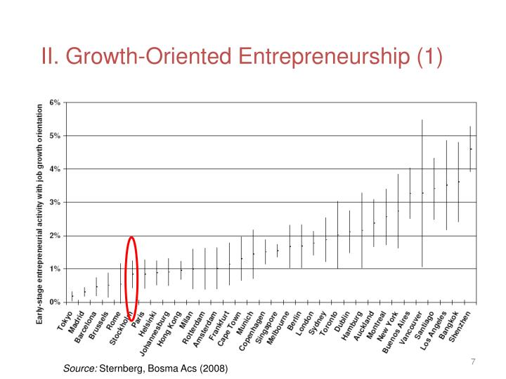 II. Growth-Oriented Entrepreneurship (1)