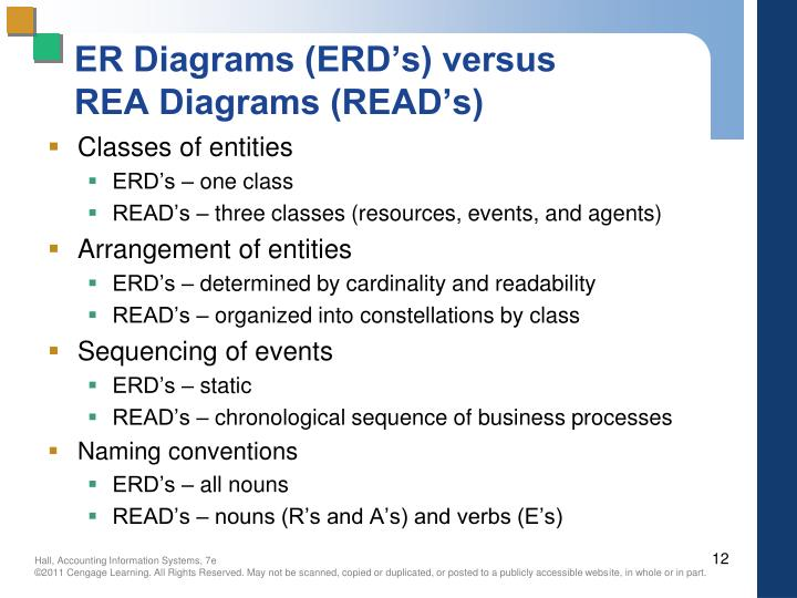 ER Diagrams (ERD's) versus