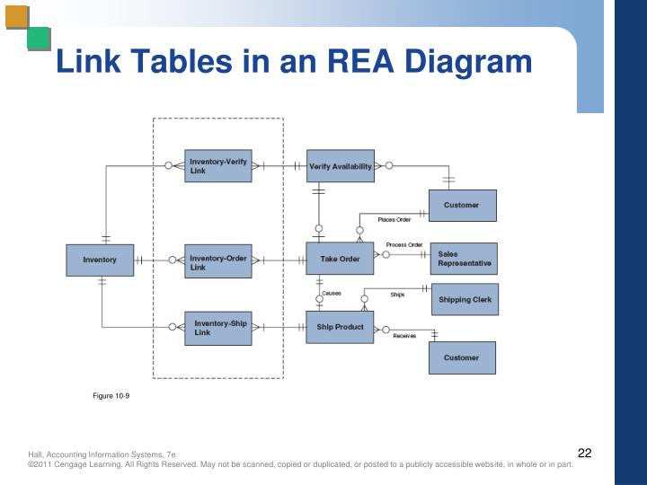 Link Tables in an REA Diagram
