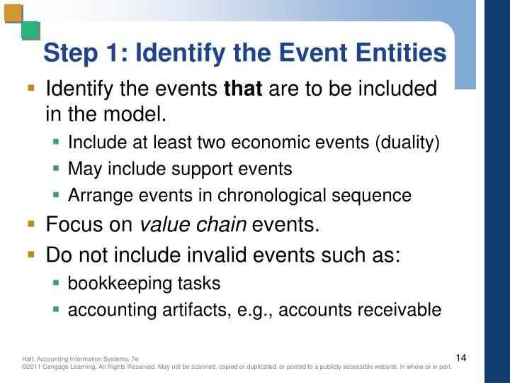 Step 1: Identify the Event Entities