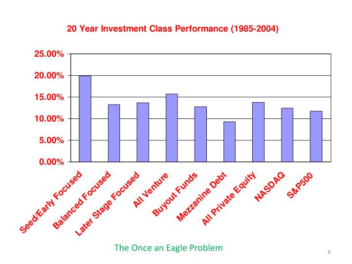 The Once an Eagle Problem