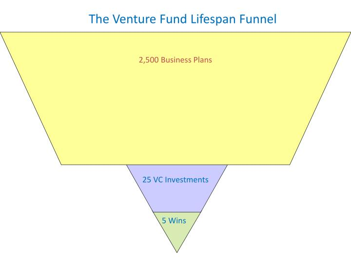 2,500 Business Plans