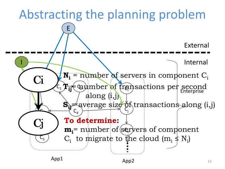 Abstracting the planning problem
