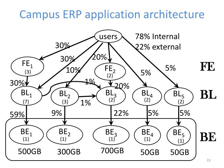 Campus ERP application architecture