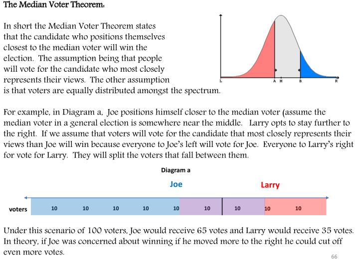 The Median Voter Theorem: