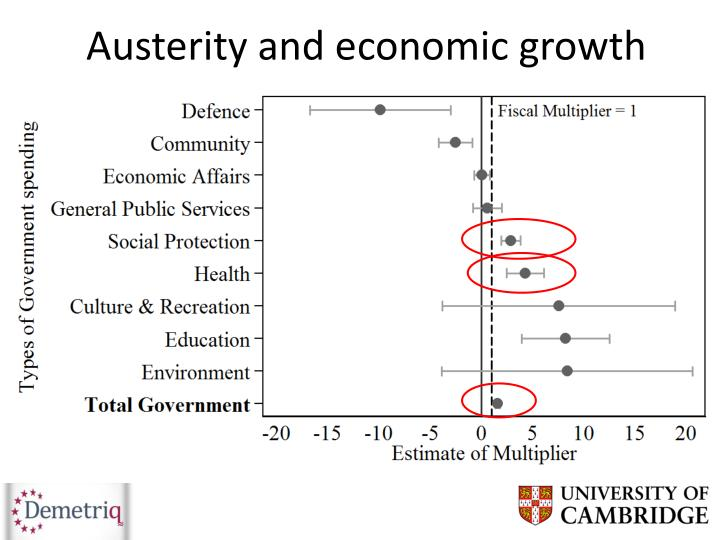 Austerity and economic growth