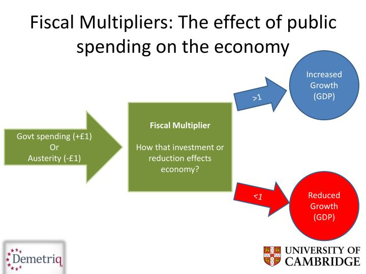 Fiscal Multipliers: The effect of public spending on the economy