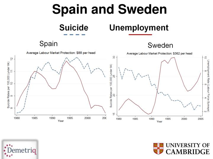 Spain and Sweden