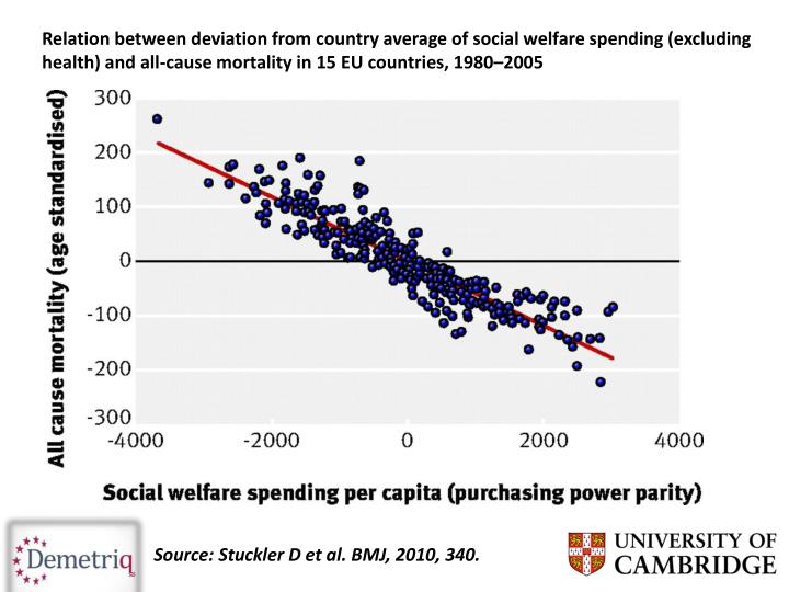 Relation between deviation from country average of social welfare spending (excluding