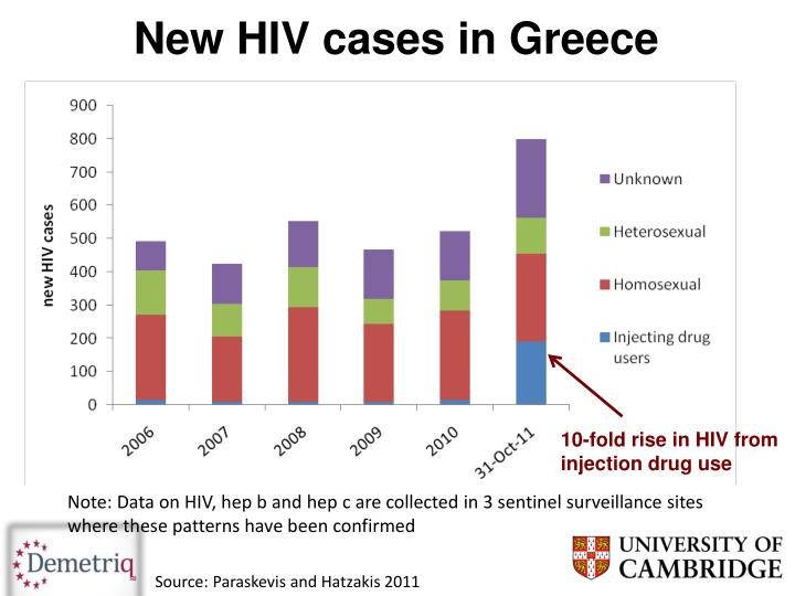 New HIV cases in