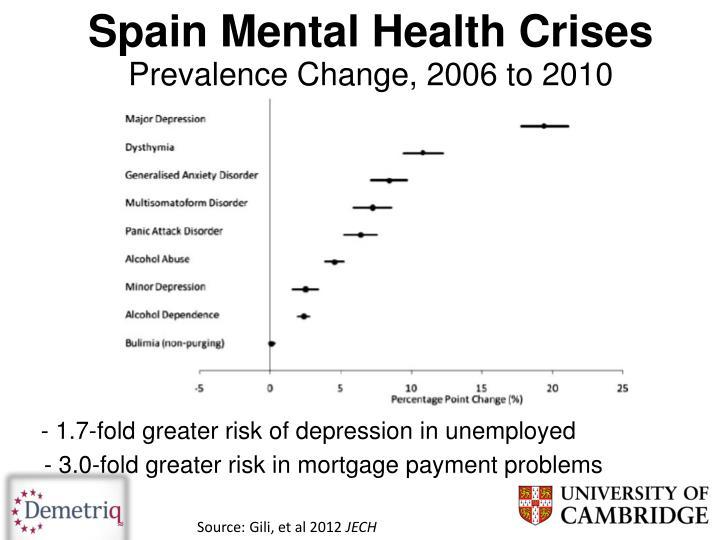 Spain Mental Health Crises