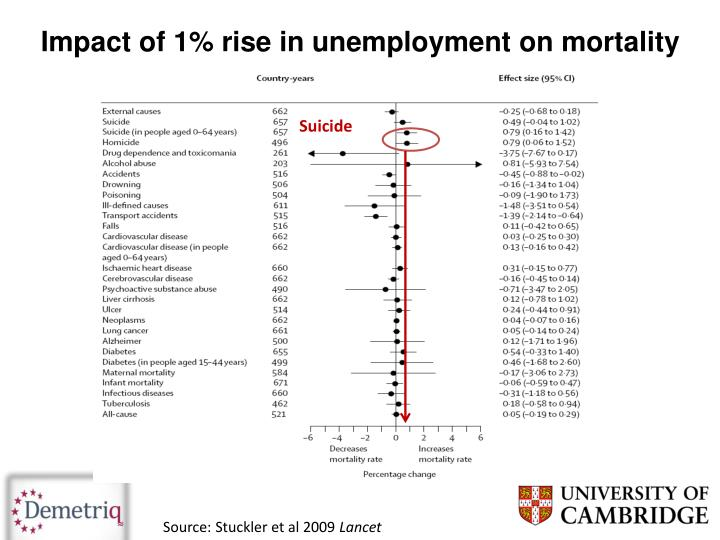Impact of 1% rise in unemployment on mortality