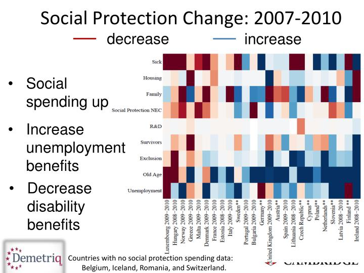 Social Protection Change: 2007-2010