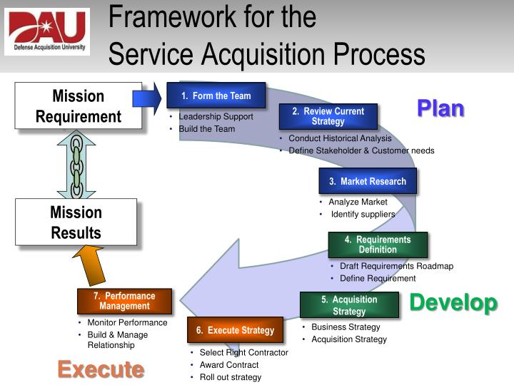 Defense acquisition university mission support strategy