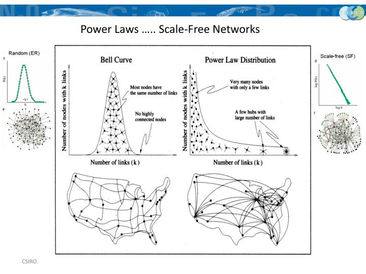 Power Laws ….. Scale-Free Networks