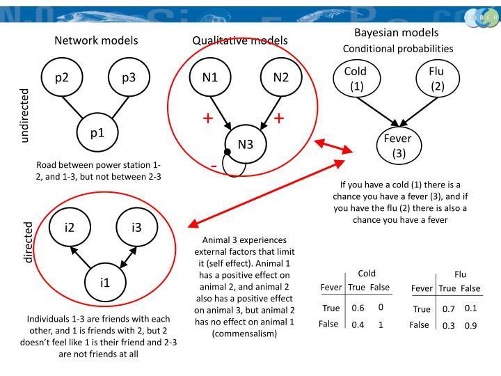 Bayesian models