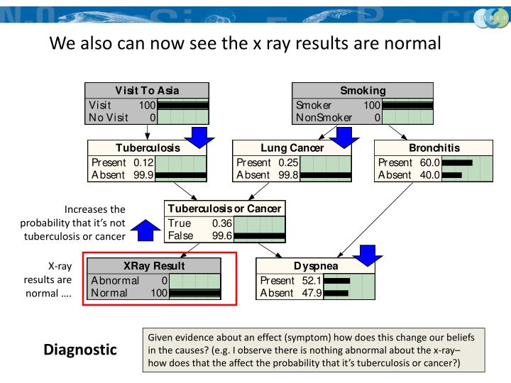 We also can now see the x ray results are normal