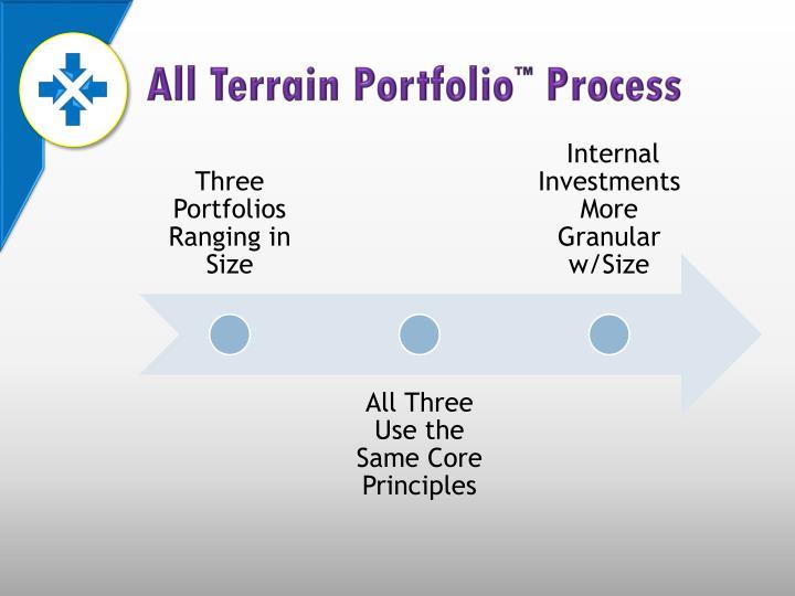 All Terrain Portfolio