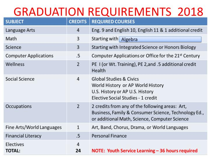 GRADUATION REQUIREMENTS  2018