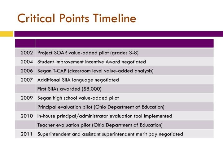 Critical Points Timeline