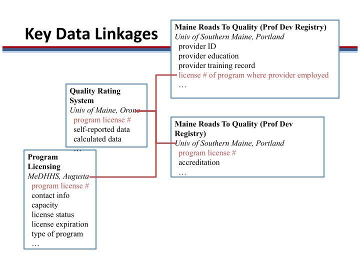 Maine Roads To Quality (Prof Dev Registry)