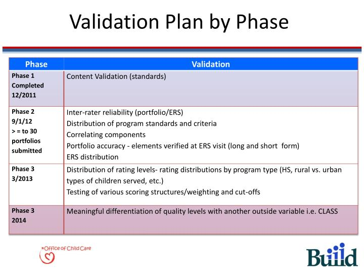 Validation Plan by Phase