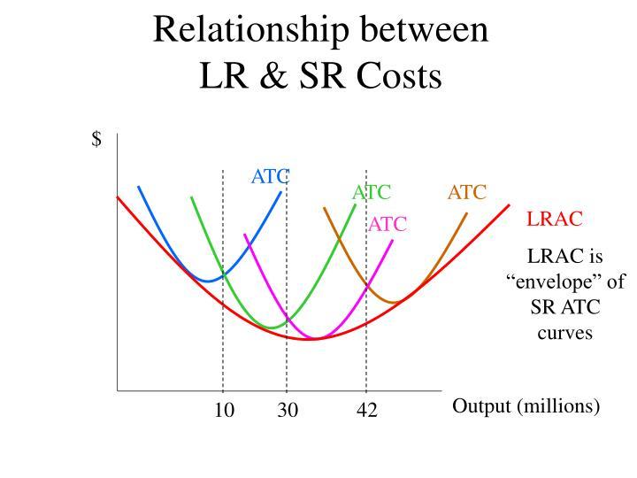 Relationship between LR & SR Costs